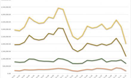 Productiecijfers maart 2016: SLR productie neemt toe, systeemcamera's ook! (inclusief grafieken)