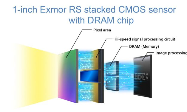 Sony Cyber-shot RX100IV: de sensor en snelheid van een hele grote jongen!